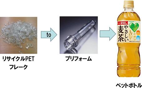 『フレーク to プリフォーム ダイレクトリサイクル技術による飲料用ペットボトル』